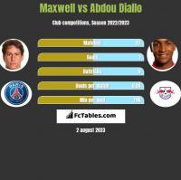 Maxwell vs Abdou Diallo h2h player stats