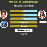 Maxwell vs Jason Denayer h2h player stats