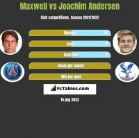 Maxwell vs Joachim Andersen h2h player stats