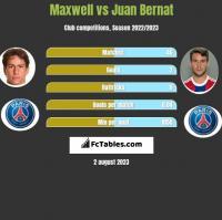 Maxwell vs Juan Bernat h2h player stats