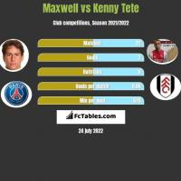 Maxwell vs Kenny Tete h2h player stats