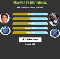 Maxwell vs Marquinhos h2h player stats