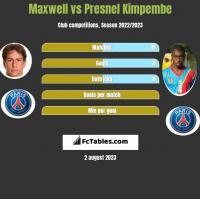 Maxwell vs Presnel Kimpembe h2h player stats