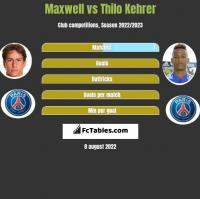 Maxwell vs Thilo Kehrer h2h player stats