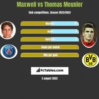 Maxwell vs Thomas Meunier h2h player stats