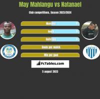 May Mahlangu vs Natanael h2h player stats