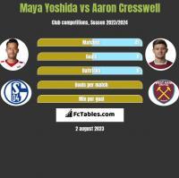Maya Yoshida vs Aaron Cresswell h2h player stats