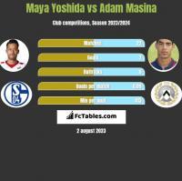 Maya Yoshida vs Adam Masina h2h player stats