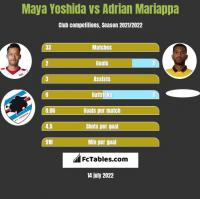 Maya Yoshida vs Adrian Mariappa h2h player stats