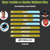 Maya Yoshida vs Ainsley Maitland-Niles h2h player stats