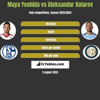 Maya Yoshida vs Aleksandar Kolarov h2h player stats