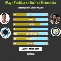 Maya Yoshida vs Andrea Ranocchia h2h player stats