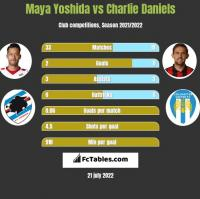 Maya Yoshida vs Charlie Daniels h2h player stats