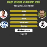 Maya Yoshida vs Claudio Terzi h2h player stats
