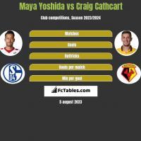 Maya Yoshida vs Craig Cathcart h2h player stats