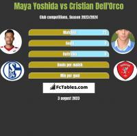 Maya Yoshida vs Cristian Dell'Orco h2h player stats