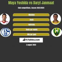 Maya Yoshida vs Daryl Janmaat h2h player stats