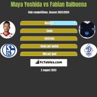 Maya Yoshida vs Fabian Balbuena h2h player stats
