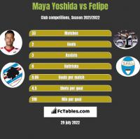 Maya Yoshida vs Felipe h2h player stats