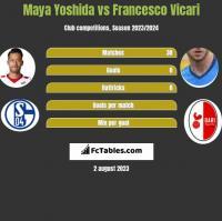 Maya Yoshida vs Francesco Vicari h2h player stats