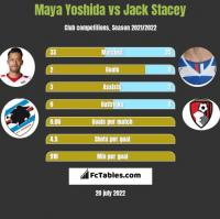 Maya Yoshida vs Jack Stacey h2h player stats