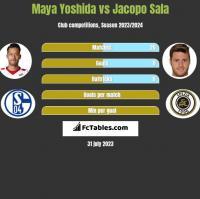 Maya Yoshida vs Jacopo Sala h2h player stats