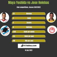 Maya Yoshida vs Jose Holebas h2h player stats