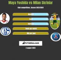 Maya Yoshida vs Milan Skriniar h2h player stats