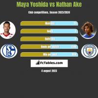 Maya Yoshida vs Nathan Ake h2h player stats
