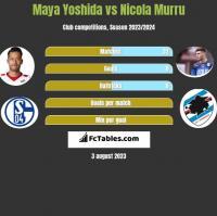 Maya Yoshida vs Nicola Murru h2h player stats