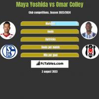 Maya Yoshida vs Omar Colley h2h player stats