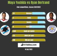 Maya Yoshida vs Ryan Bertrand h2h player stats