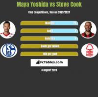 Maya Yoshida vs Steve Cook h2h player stats