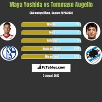 Maya Yoshida vs Tommaso Augello h2h player stats