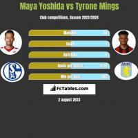 Maya Yoshida vs Tyrone Mings h2h player stats