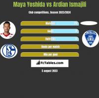 Maya Yoshida vs Ardian Ismajili h2h player stats