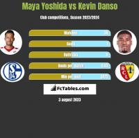 Maya Yoshida vs Kevin Danso h2h player stats