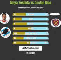 Maya Yoshida vs Declan Rice h2h player stats