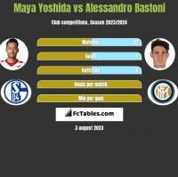 Maya Yoshida vs Alessandro Bastoni h2h player stats