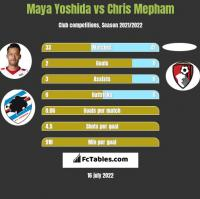 Maya Yoshida vs Chris Mepham h2h player stats
