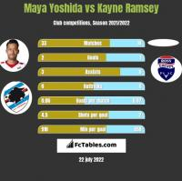 Maya Yoshida vs Kayne Ramsey h2h player stats