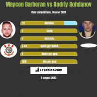 Maycon Barberan vs Andriy Bohdanov h2h player stats