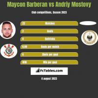 Maycon Barberan vs Andriy Mostovy h2h player stats