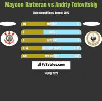 Maycon Barberan vs Andrij Totowitskij h2h player stats