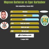 Maycon Barberan vs Egor Kartushov h2h player stats