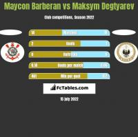 Maycon Barberan vs Maksym Degtyarev h2h player stats