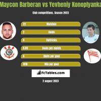 Maycon Barberan vs Yevheniy Konoplyanka h2h player stats