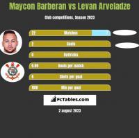 Maycon Barberan vs Levan Arveladze h2h player stats