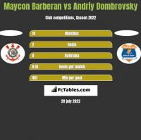 Maycon Barberan vs Andriy Dombrovsky h2h player stats