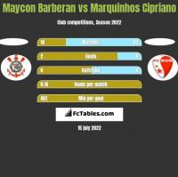 Maycon Barberan vs Marquinhos Cipriano h2h player stats